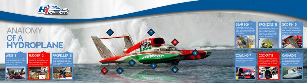 What-is-a-hydro-plane-2013-(1)